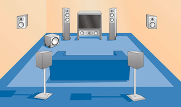 7.1 home cinema systeem